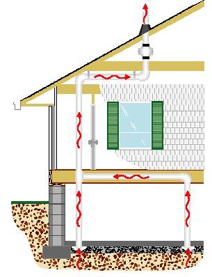 Diagnosing Amp Fixing Home Radon Issues Radonaway